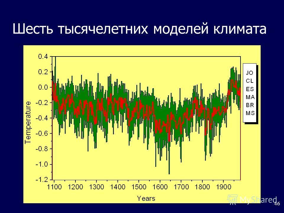 46 Шесть тысячелетних моделей климата