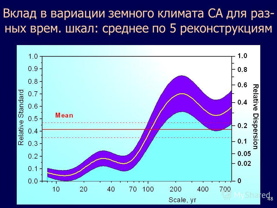 48 Вклад в вариации земного климата СА для разных врем. шкал: среднее по 5 реконструкциям