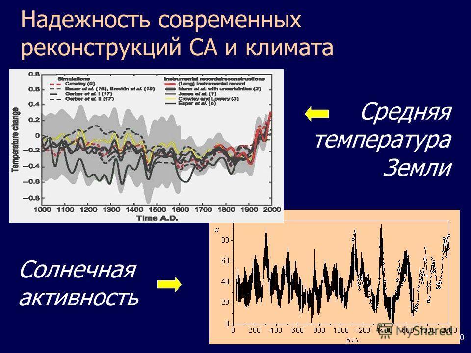 50 Надежность современных реконструкций СА и климата Солнечная активность Средняя температура Земли