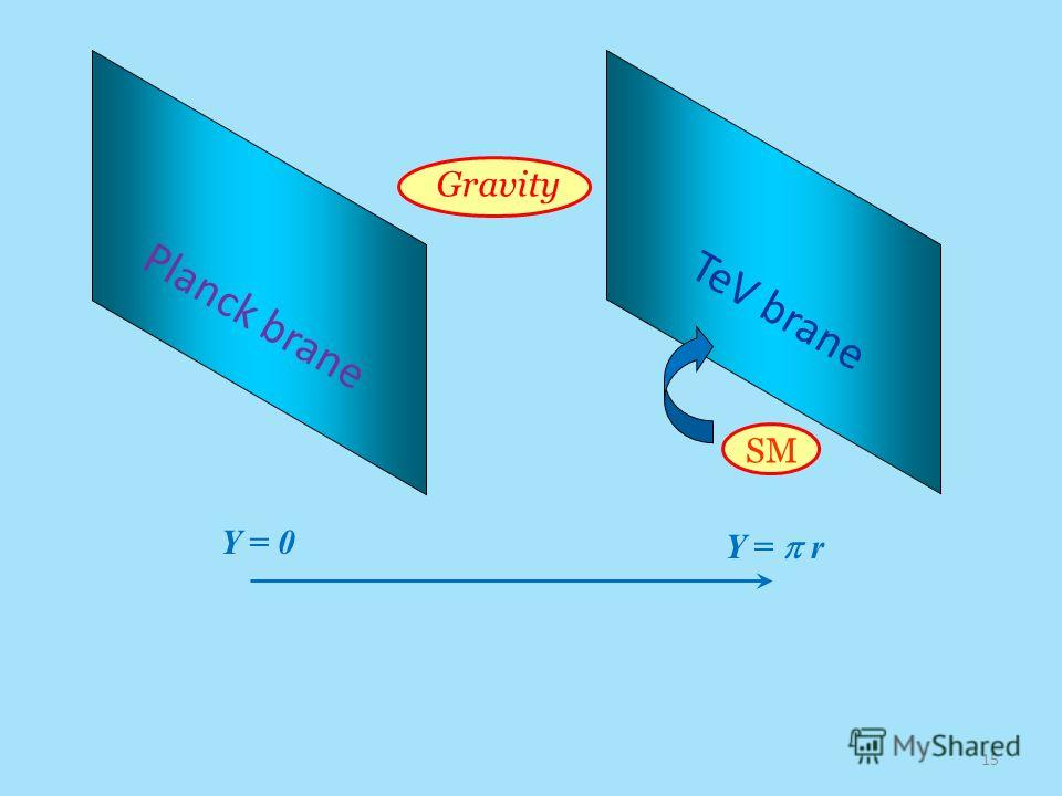SM Planck brane TeV brane Gravity Y = 0 Y = r 15