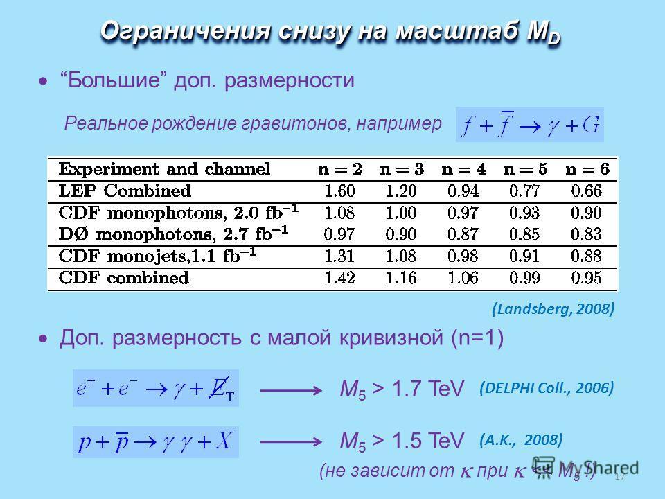 Ограничения снизу на масштаб M D (Landsberg, 2008) Реальное рождение гравитонов, например Большие доп. размерности Доп. размерность с малой кривизной (n=1) M 5 > 1.7 TeV (DELPHI Coll., 2006) M 5 > 1.5 TeV (A.K., 2008) (не зависит от при