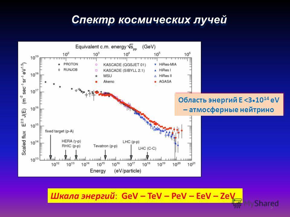 Спектр космических лучей Область энергий E