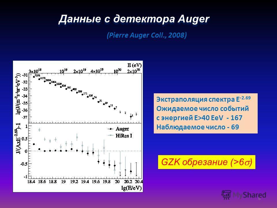 Данные с детектора Auger (Pierre Auger Coll., 2008) Экстраполяция спектра E -2.69 Ожидаемое число событий c энергией E>40 EeV - 167 Наблюдаемое число - 69 GZK обрезание (>6 ) 6