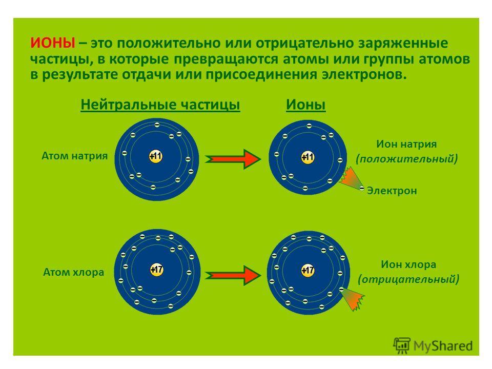 ИОНЫ – это положительно или отрицательно заряженные частицы, в которые превращаются атомы или группы атомов в результате отдачи или присоединения электронов. Нейтральные частицы Атом натрия Ионы Атом хлора Ион натрия (положительный) Электрон Ион хлор