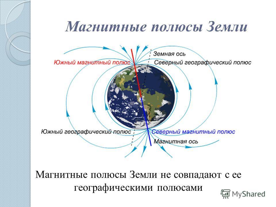 Магнитные полюсы Земли Магнитные полюсы Земли не совпадают с ее географическими полюсами
