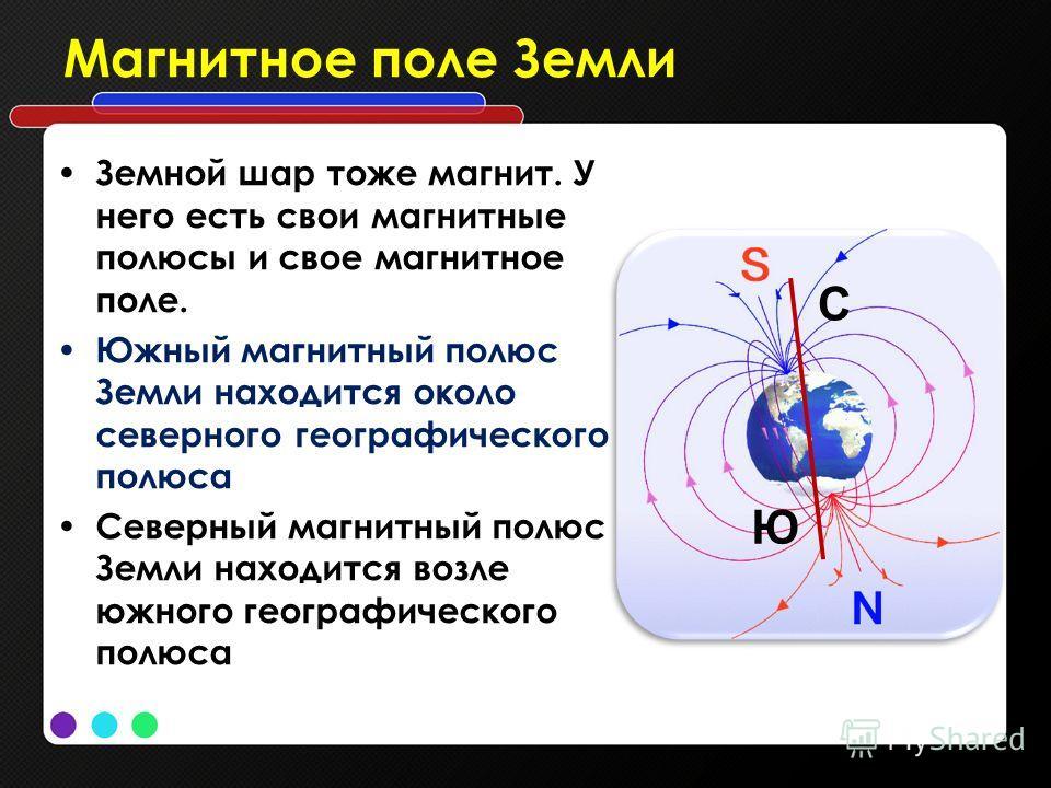 Магнитное поле Земли Земной шар тоже магнит. У него есть свои магнитные полюсы и свое магнитное поле. Южный магнитный полюс Земли находится около северного географического полюса Северный магнитный полюс Земли находится возле южного географического п