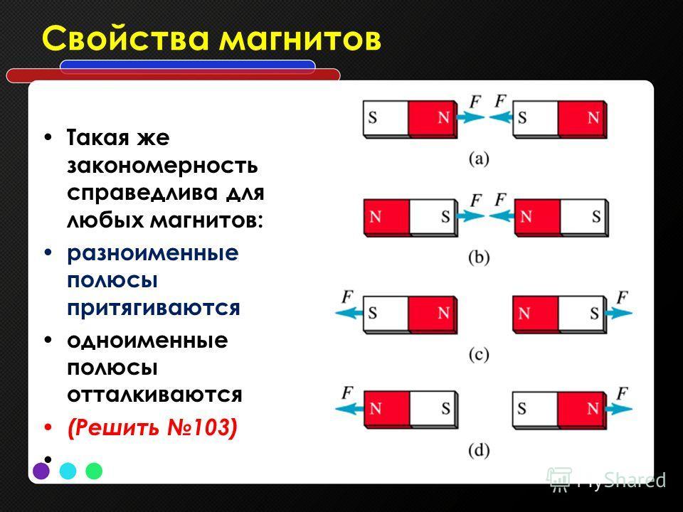 Свойства магнитов Такая же закономерность справедлива для любых магнитов: разноименные полюсы притягиваются одноименные полюсы отталкиваются (Решить 103)