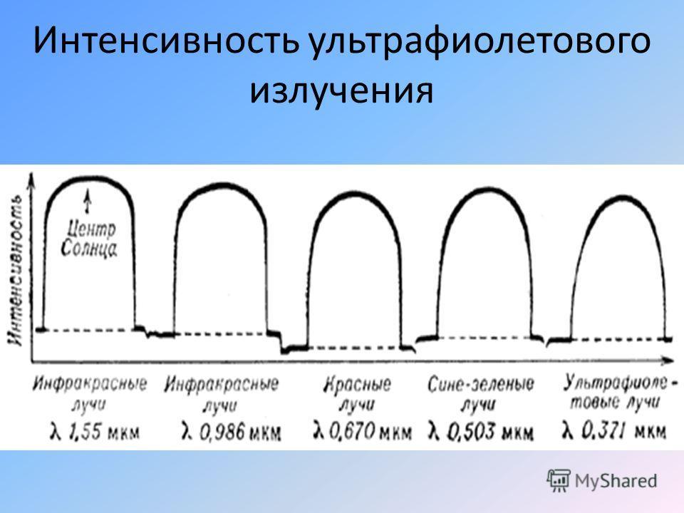 Интенсивность ультрафиолетового излучения