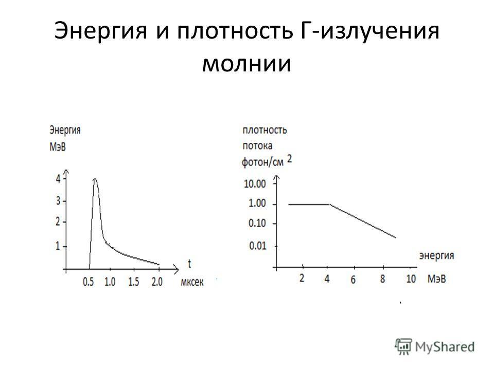 Энергия и плотность Г-излучения молнии