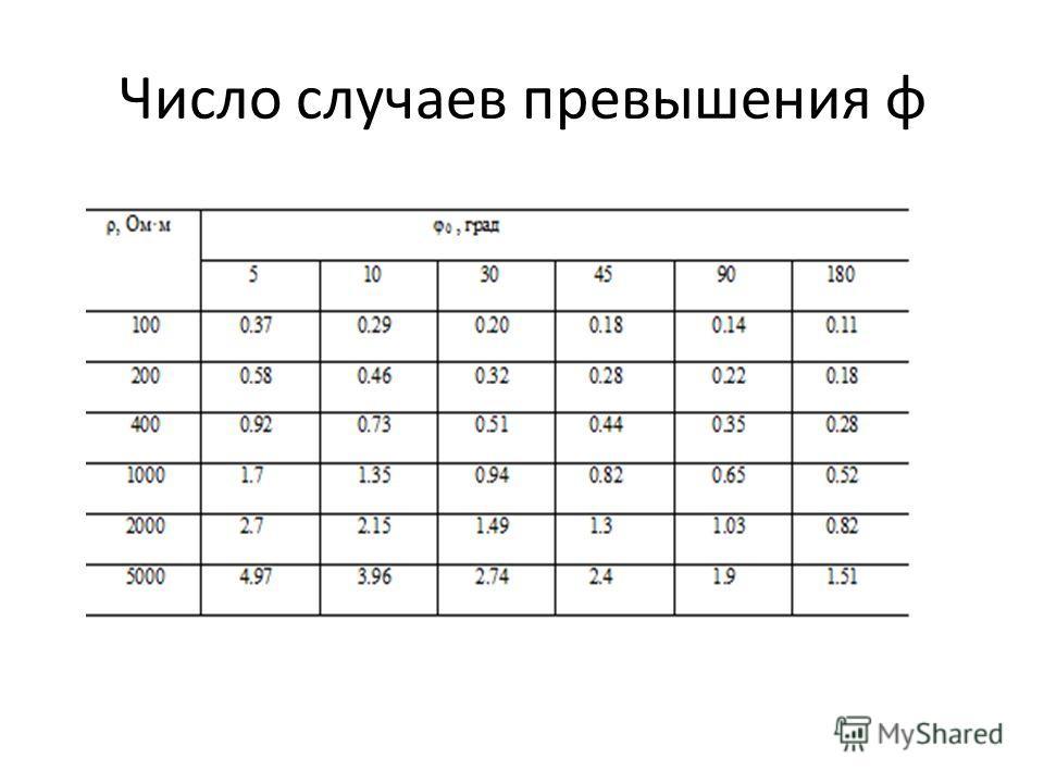 Число случаев превышения φ