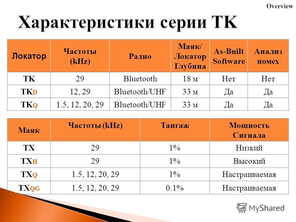 Локатор Частоты (kHz) Радио Маяк/ Локатор Глубина As-Built Software Анализ помех TK29Bluetooth18 м Нет TK D 12, 29Bluetooth/UHF33 м Да TK Q 1.5, 12, 20, 29Bluetooth/UHF33 м Да Маяк Частоты (kHz)Тангаж Мощность Сигнала TX291%Низкий TX H 291%Высокий TX