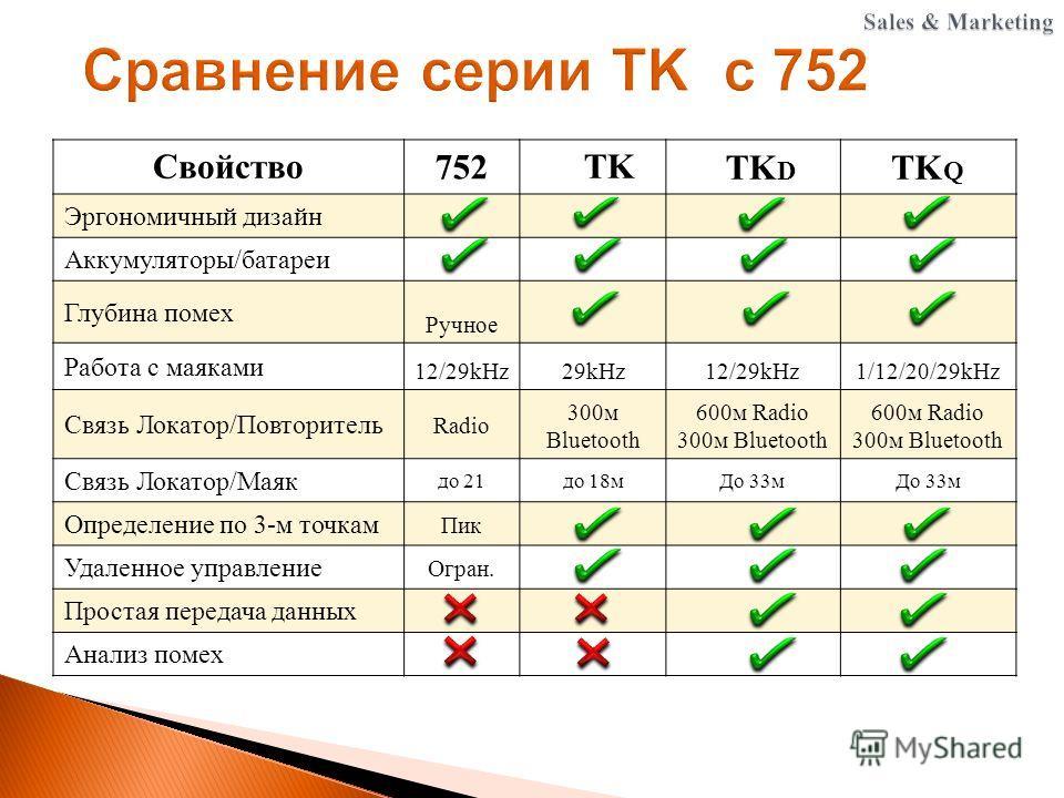Свойство 752 TK TK D TK Q Эргономичный дизайн Аккумуляторы/батареи Глубина помех Ручное Работа с маяками 12/29kHz29kHz12/29kHz1/12/20/29kHz Связь Локатор/Повторитель Radio 300 м Bluetooth 600 м Radio 300 м Bluetooth 600 м Radio 300 м Bluetooth Связь