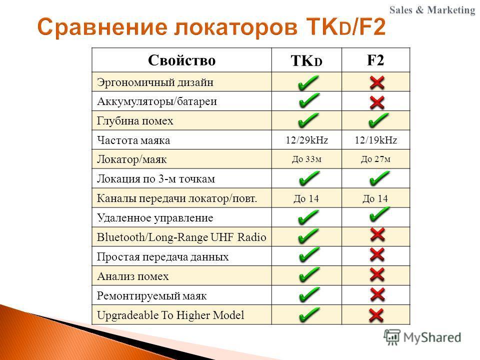 Свойство TK D F2 Эргономичный дизайн Аккумуляторы/батареи Глубина помех Частота маяка 12/29kHz12/19kHz Локатор/маяк До 33 м До 27 м Локация по 3-м точкам Каналы передачи локатор/повт. До 14 Удаленное управление Bluetooth/Long-Range UHF Radio Простая