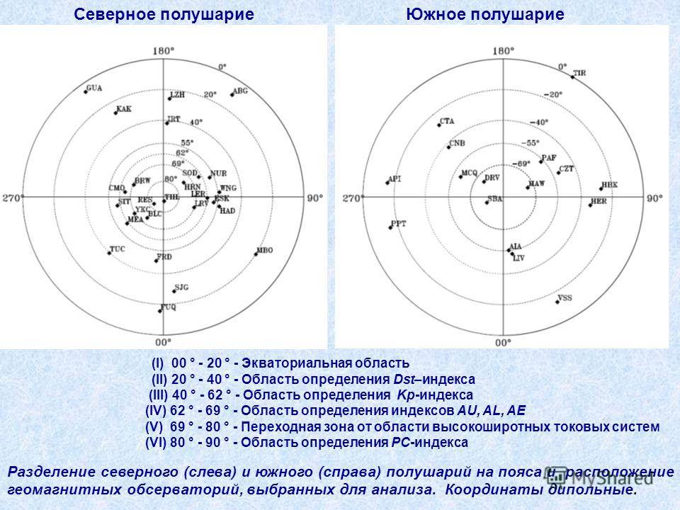 Северное полушарие Южное полушарие Разделение северного (слева) и южного (справа) полушарий на пояса и расположение геомагнитных обсерваторий, выбранных для анализа. Координаты дипольные. (I) 00 ° - 20 ° - Экваториальная область (II) 20 ° - 40 ° - Об