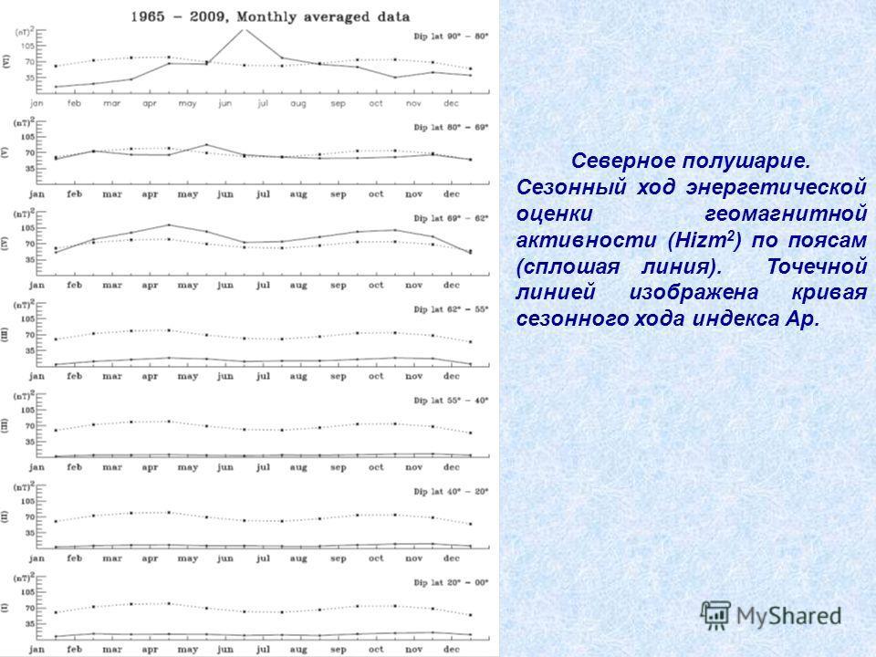 Северное полушарие. Сезонный ход энергетической оценки геомагнитной активности (Hizm 2 ) по поясам (сплошная линия). Точечной линией изображена кривая сезонного хода индекса Ар.