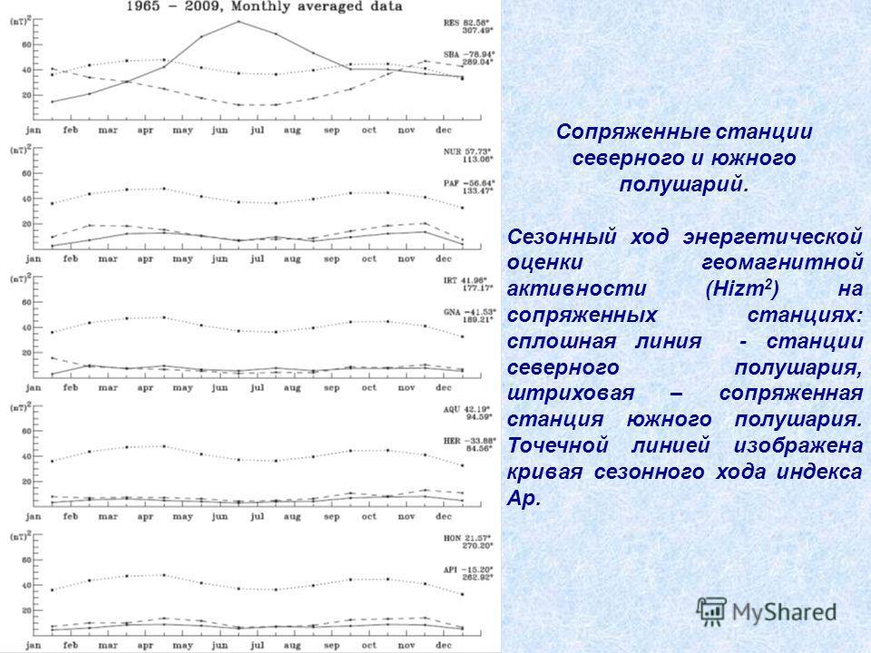 Сопряженные станции северного и южного полушарий. Сезонный ход энергетической оценки геомагнитной активности (Hizm 2 ) на сопряженных станциях: сплошная линия - станции северного полушария, штриховая – сопряженная станция южного полушария. Точечной л