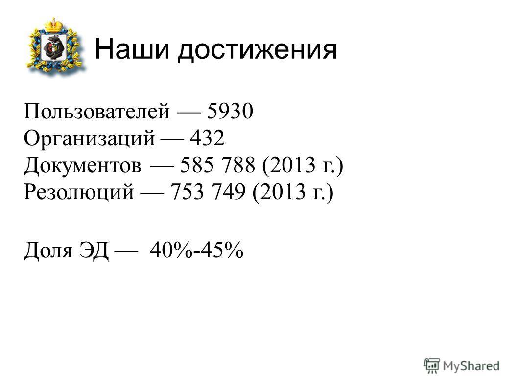 Наши достижения Пользователей 5930 Организаций 432 Документов 585 788 (2013 г.) Резолюций 753 749 (2013 г.) Доля ЭД 40%-45%