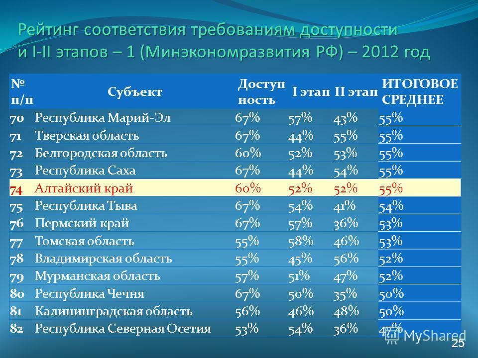 Рейтинг соответствия требованиям доступности и I-II этапов – 1 (Минэкономразвития РФ) – 2012 год 25 п/п Субъект Доступ ность I этапII этап ИТОГОВОЕ СРЕДНЕЕ 70Республика Марий-Эл 67%57%43%55% 71Тверская область 67%44%55% 72Белгородская область 60%52%5