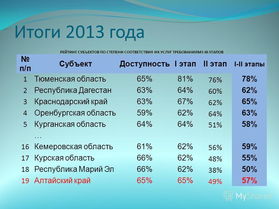 Итоги 2013 года РЕЙТИНГ СУБЪЕКТОВ ПО СТЕПЕНИ СООТВЕТСТВИЯ ИХ УСЛУГ ТРЕБОВАНИЯМ I-III ЭТАПОВ п/п Субъект ДоступностьI этапII этап I-II этапы 1 Тюменская область 65%81% 76% 78% 2 Республика Дагестан 63%64% 60% 62% 3 Краснодарский край 63%67% 62% 65% 4