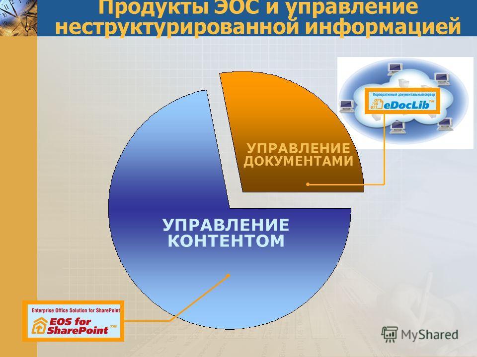 УПРАВЛЕНИЕ КОНТЕНТОМ УПРАВЛЕНИЕ ДОКУМЕНТАМИ Продукты ЭОС и управление неструктурированной информацией