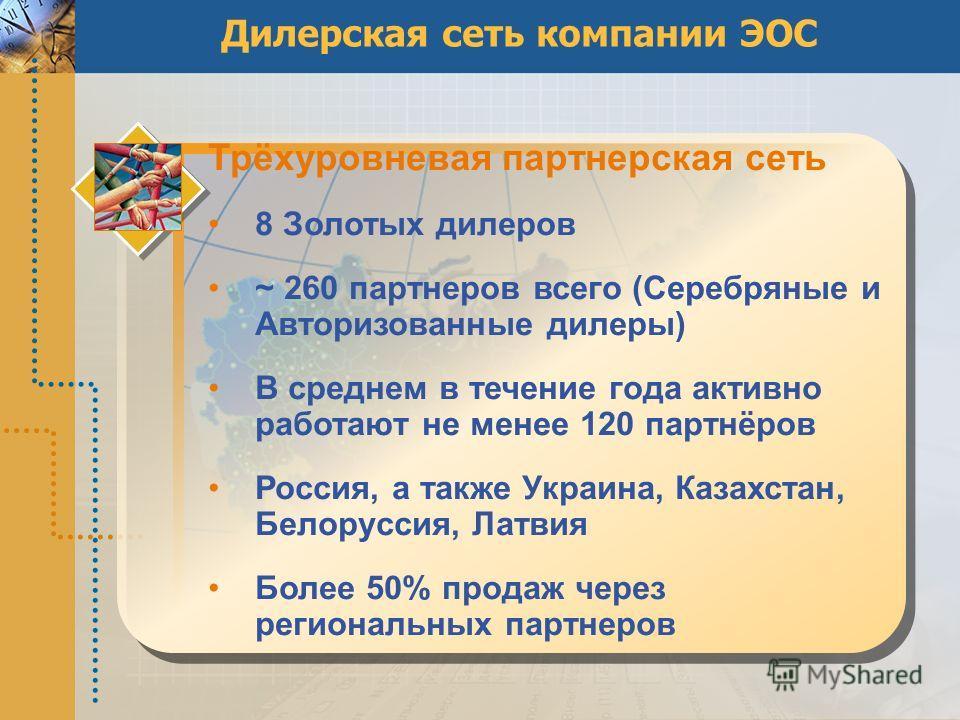 Дилерская сеть компании ЭОС Трёхуровневая партнерская сеть 8 Золотых дилеров ~ 260 партнеров всего (Серебряные и Авторизованные дилеры) В среднем в течение года активно работают не менее 120 партнёров Россия, а также Украина, Казахстан, Белоруссия, Л
