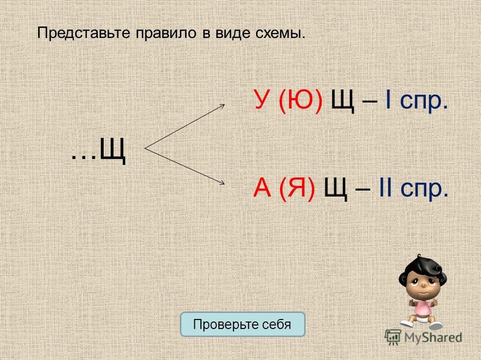 Представьте правило в виде схемы. …Щ У (Ю) Щ – I спр. А (Я) Щ – II спр. Проверьте себя