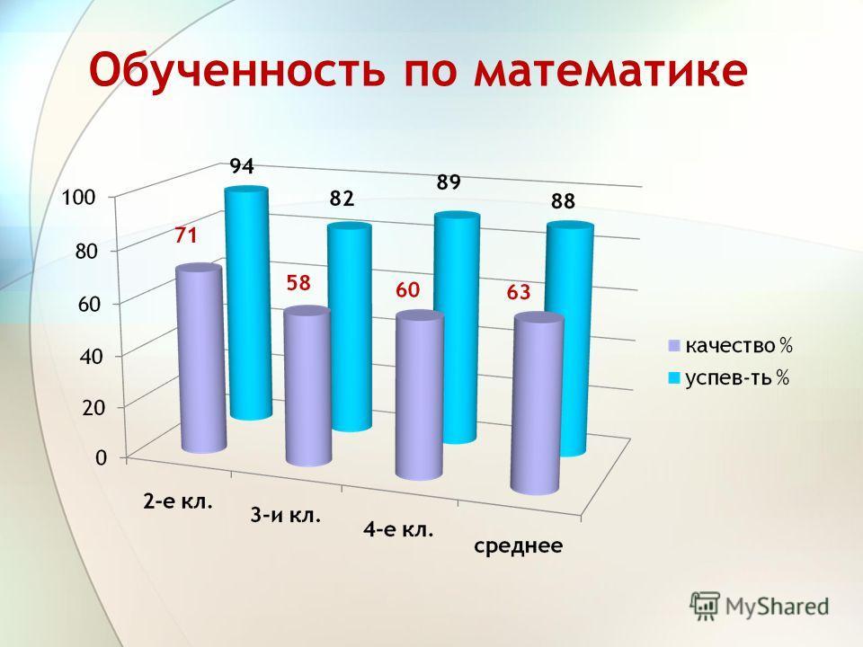 Обученность по математике