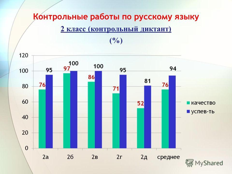 Контрольные работы по русскому языку 2 класс (контрольный диктант) (%)