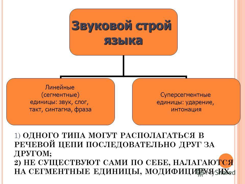 Звуковой строй языка Линейные (сегментные) единицы: звук, слог, такт, синтагма, фраза Суперсегментные единицы: ударение, интонация 1) ОДНОГО ТИПА МОГУТ РАСПОЛАГАТЬСЯ В РЕЧЕВОЙ ЦЕПИ ПОСЛЕДОВАТЕЛЬНО ДРУГ ЗА ДРУГОМ; 2) НЕ СУЩЕСТВУЮТ САМИ ПО СЕБЕ, НАЛАГА