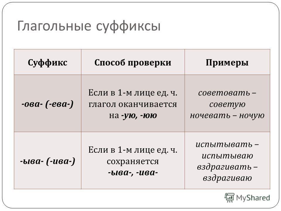 Глагольные суффиксы Суффикс Способ проверки Примеры - ова - (- ева -) Если в 1- м лице ед. ч. глагол оканчивается на - ую, - юю советовати – советую ночевати – ночую - ыва - (- ива -) Если в 1- м лице ед. ч. сохраняется - ыва -, - ива - испытывати –