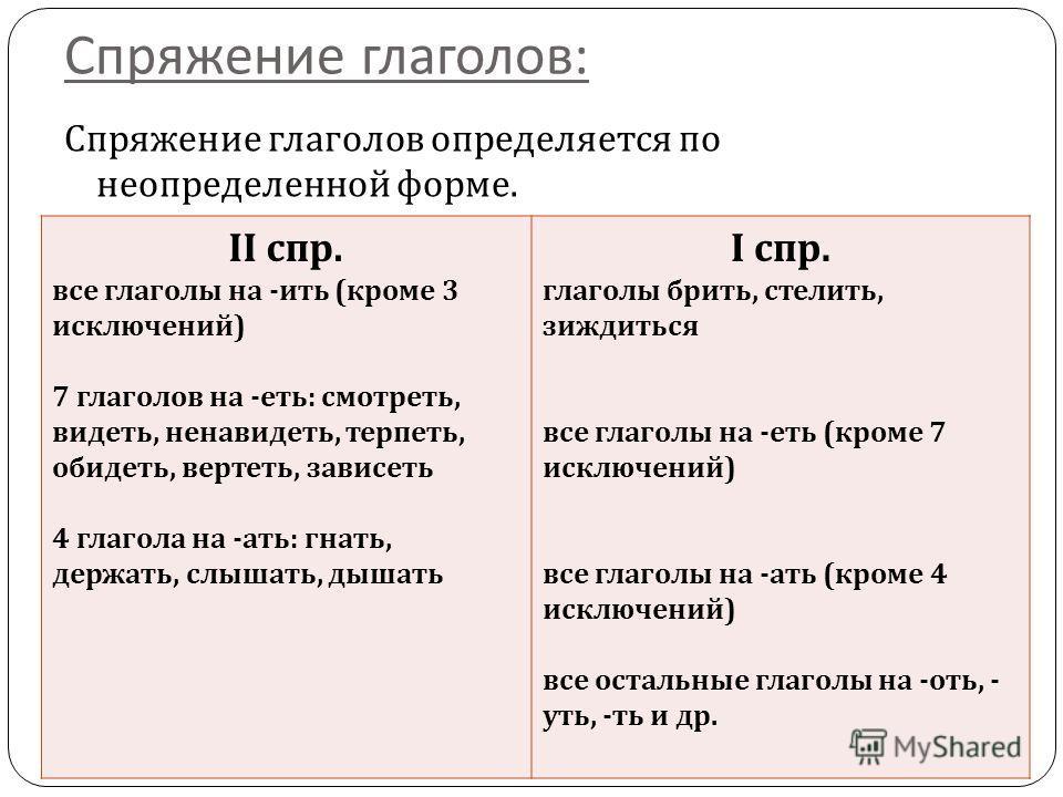 Спряжение глаголов : Спряжение глаголов определяется по неопределеной форме. II спр. все глаголы на - ить ( кроме 3 исключений ) 7 глаголов на - есть : смотресть, видесть, ненавидесть, терпесть, обидесть, вертесть, зависесть 4 глагола на - ати : гнат
