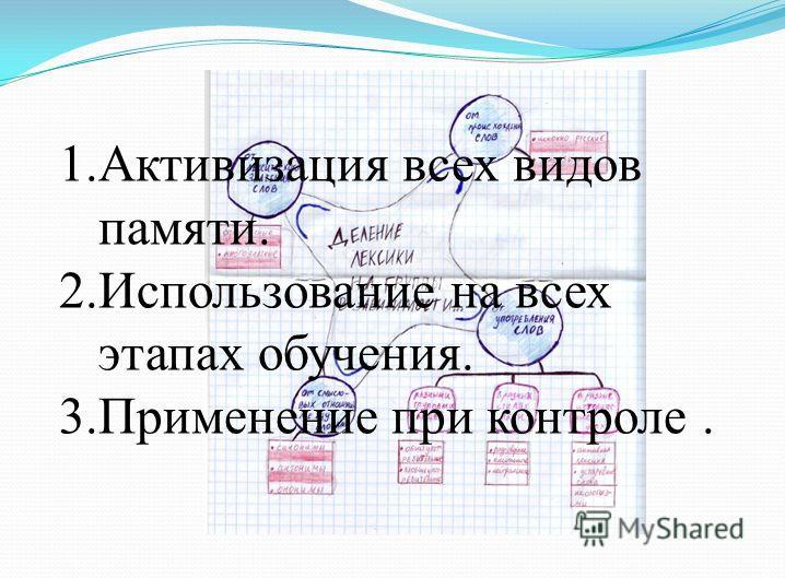 1. Активизация всех видов памяти. 2. Использование на всех этапах обучения. 3. Применение при контроле.