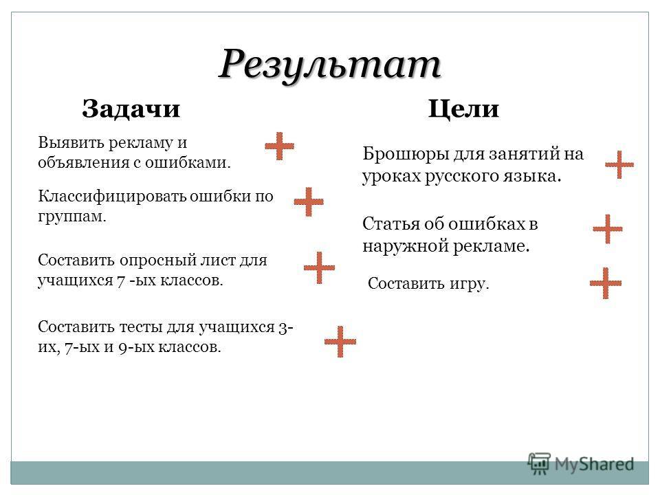 Результат Задачи Цели Брошюры для занятий на уроках русского языка. Статья об ошибках в наружной рекламе. Выявить рекламу и объявления с ошибками. Классифицировать ошибки по группам. Составить опросный лист для учащихся 7 -ых классов. Составить тесты