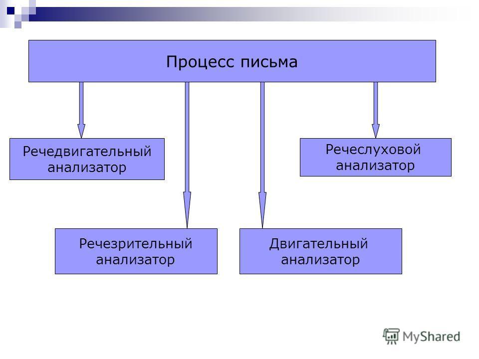 Процесс письма Речедвигательный анализатор Речезрительный анализатор Речеслуховой анализатор Двигательный анализатор