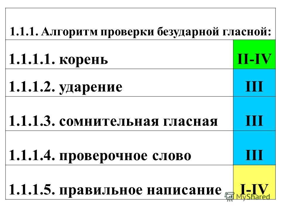 1.1.1. Алгоритм проверки безударной гласной: 1.1.1.1. кореньII-IV 1.1.1.2. ударениеIII 1.1.1.3. сомнительная гласнаяIII 1.1.1.4. проверочное словоIII 1.1.1.5. правильное написаниеI-IV