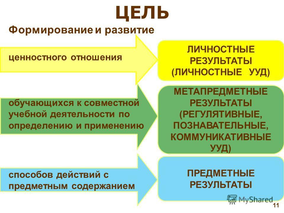 ЦЕЛЬ РЕЗУЛЬТАТ КЛЮЧЕВЫЕ ЗАДАЧИ МЕТАПРЕДМЕТНЫЕПРЕДМЕТНЫЕ ФУНКЦИОНАЛЬНО-ГРАМОТНАЯ ЛИЧНОСТЬ 10 СПОСОБЫДЕЙСТВИЯ ЛИЧНОСТНЫЕ Системно-деятельностный подход