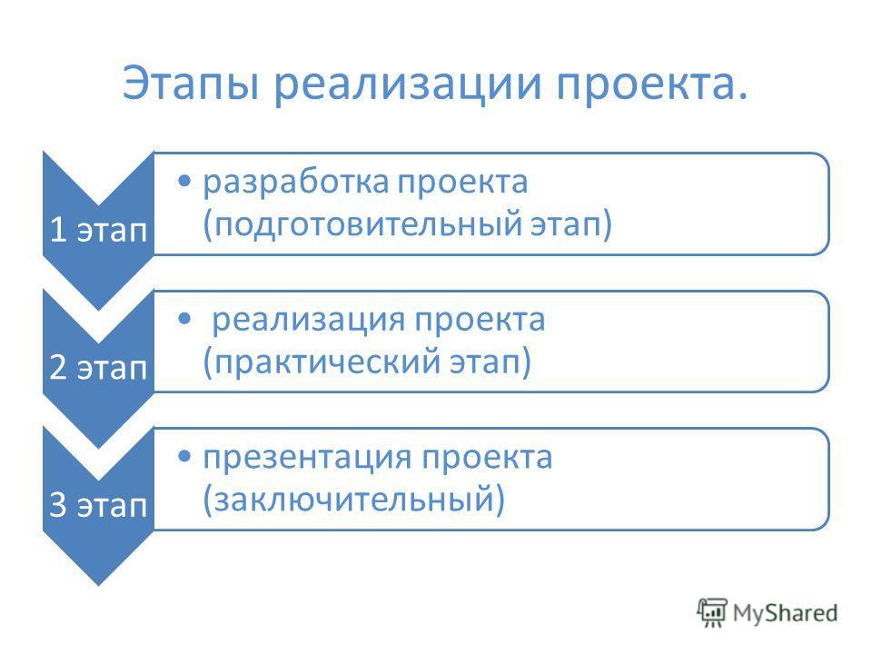 Этапы реализации проекта. 1 этап разработка проекта (подготовительный этап) 2 этап реализация проекта (практический этап) 3 этап презентация проекта (заключительный)