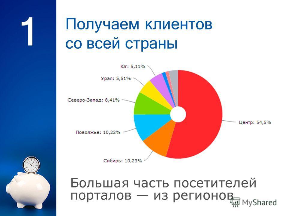 Получаем клиентов со всей страны 1 Большая часть посетителей порталов из регионов