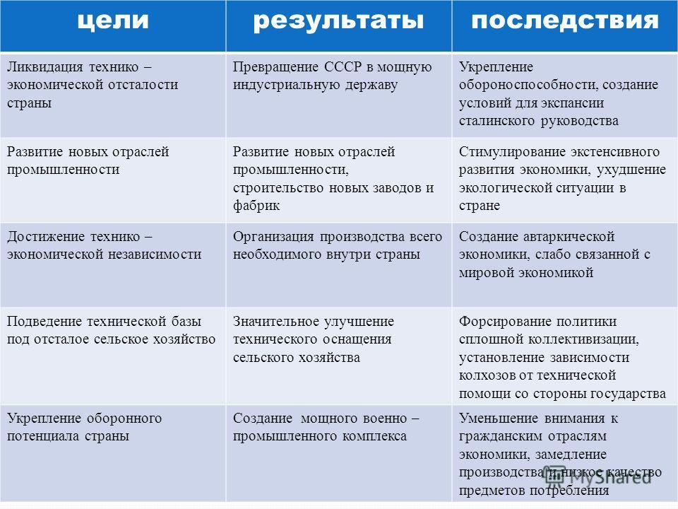 цели результаты последствия Ликвидация технико – экономической отсталости страны Превращение СССР в мощную индустриальную державу Укрепление обороноспособности, создание условий для экспансии сталинского руководства Развитие новых отраслей промышленн