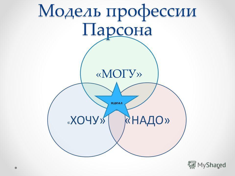Модель профессии Парсона «МОГУ » идеал