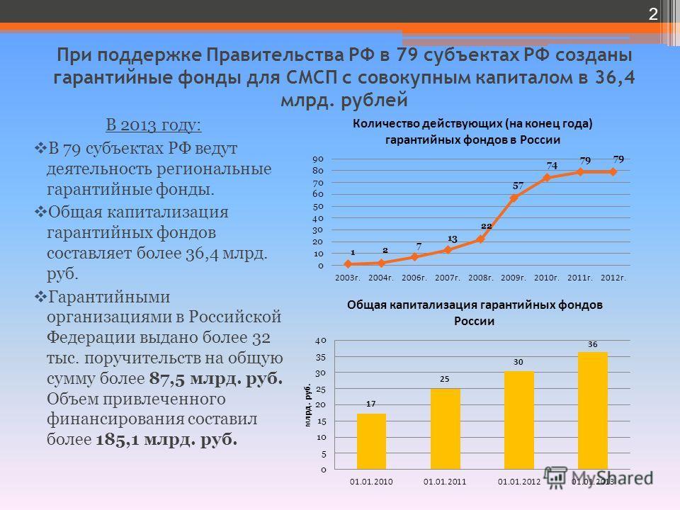 При поддержке Правительства РФ в 79 субъектах РФ созданы гарантийные фонды для СМСП с совокупным капиталом в 36,4 млрд. рублей В 2013 году: В 79 субъектах РФ ведут деятельность региональные гарантийные фонды. Общая капитализация гарантийных фондов со