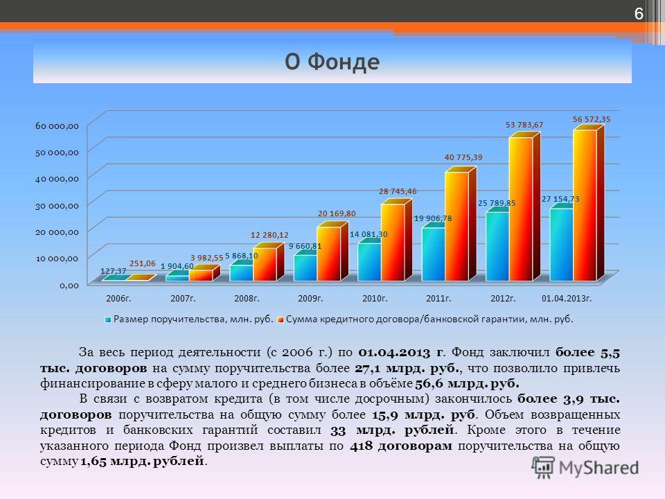 О Фонде 6 За весь период деятельности (с 2006 г.) по 01.04.2013 г. Фонд заключил более 5,5 тыс. договоров на сумму поручительства более 27,1 млрд. руб., что позволило привлечь финансирование в сферу малого и среднего бизнеса в объёме 56,6 млрд. руб.