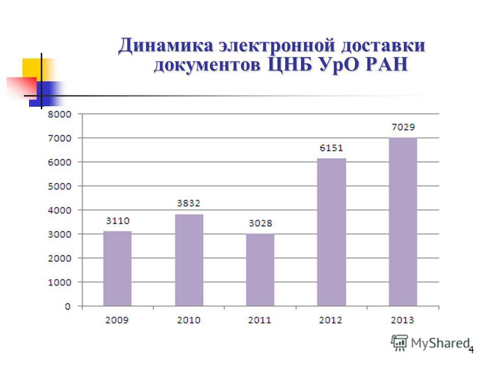 4 Динамика электронной доставки документов ЦНБ УрО РАН