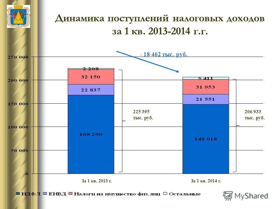 Динамика поступлений налоговых доходов за 1 кв. 2013-2014 г.г. За 1 кв. 2013 г.За 1 кв. 2014 г. 225 395 тыс. руб. 206 933 тыс. руб. - 18 462 тыс. руб.