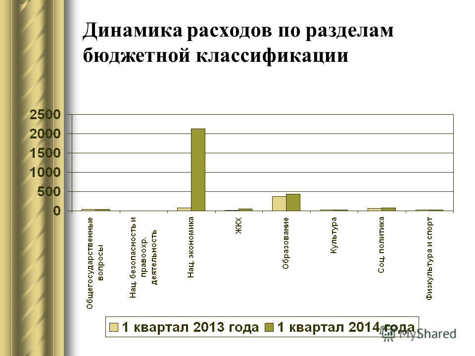 Динамика расходов по разделам бюджетной классификации