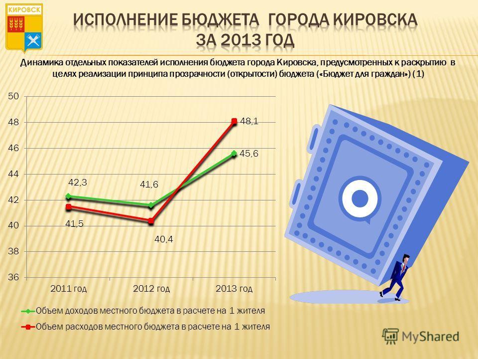 Динамика отдельных показателей исполнения бюджета города Кировска, предусмотренных к раскрытию в целях реализации принципа прозрачности (открытости) бюджета («Бюджет для граждан») (1)