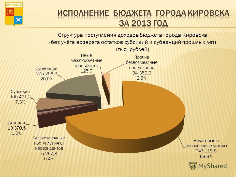 Структура поступления доходов бюджета города Кировска (без учёта возврата остатков субсидий и субвенций прошлых лет) (тыс. рублей)