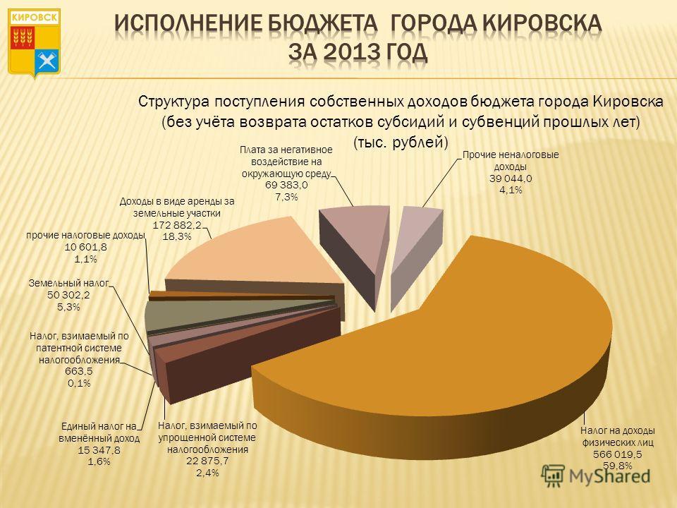 Структура поступления собственных доходов бюджета города Кировска (без учёта возврата остатков субсидий и субвенций прошлых лет) (тыс. рублей)