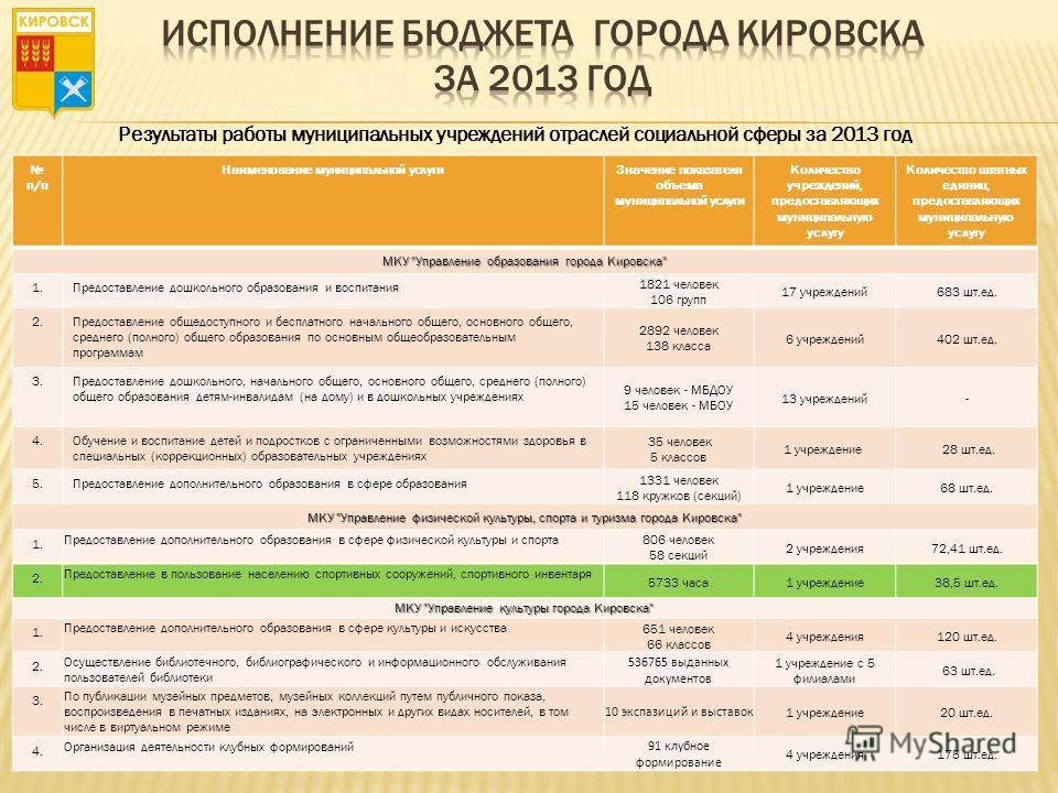 Результаты работы муниципальных учреждений отраслей социальной сферы за 2013 год п/п Наименование муниципальной услуги Значение показателя объема муниципальной услуги Количество учреждений, предоставляющих муниципальную услугу Количество штатных един