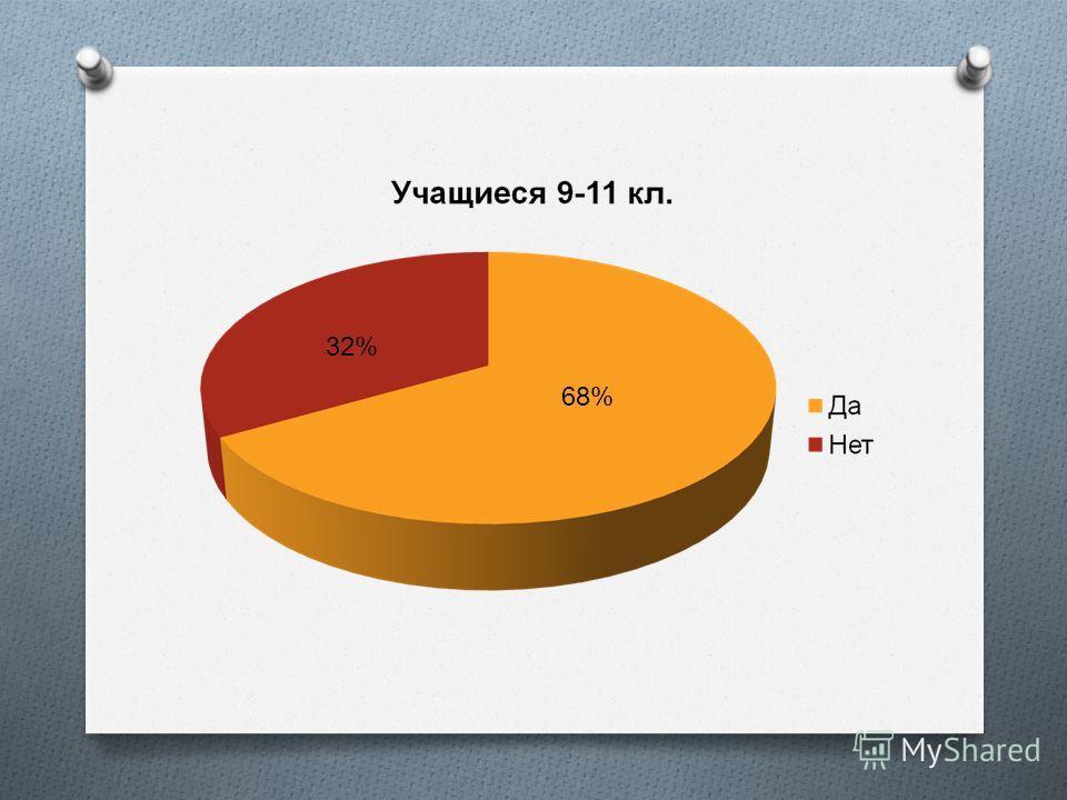 68% 32%